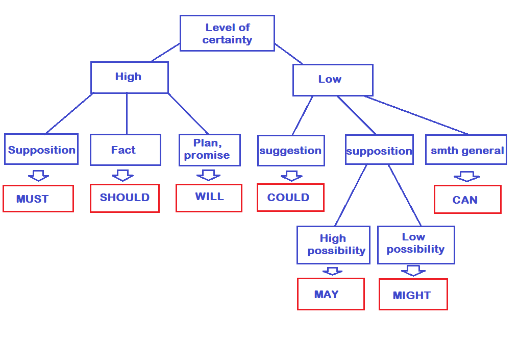 Modality - English for you